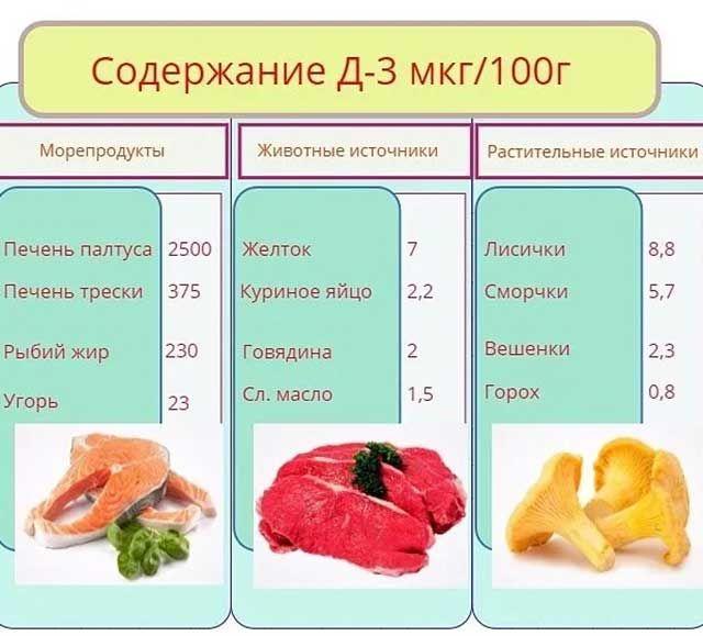 Таблица содержания витамина Д